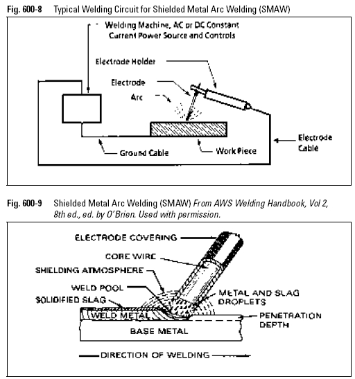 Typical Welding Circuit for Shielded Metal Arc Welding