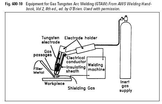 Equipment for Gas Tungsten Arc Welding