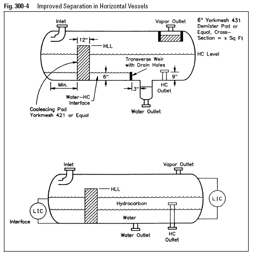 Improved Separation in Horizontal Vessels