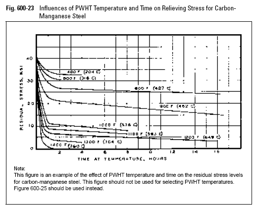 Influences of PWHT Temperature and Time on Relieving Stress for Carbon- Manganese Steel