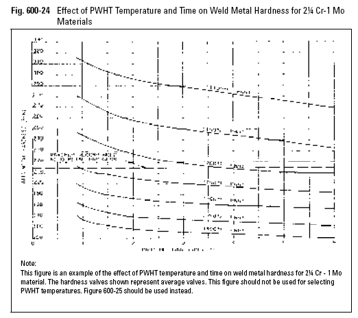 Effect of PWHT Temperature and Time on Weld Metal Hardness for 2¼ Cr-1 Mo Materials
