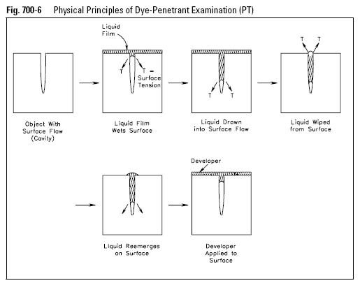 Physical Principles of Dye-Penetrant Examination (PT)