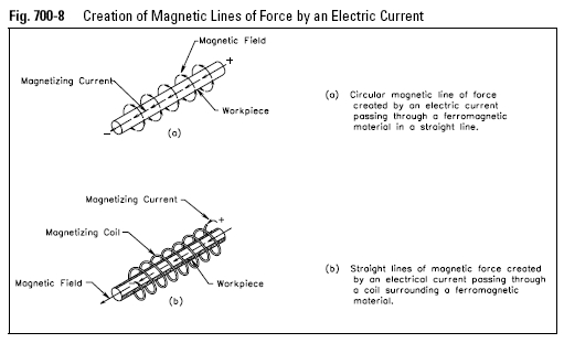 Creation of Magnetic Lines of Force by an Electric Current