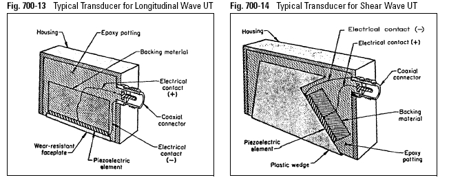 Typical Transducer for Longitudinal Wave UT