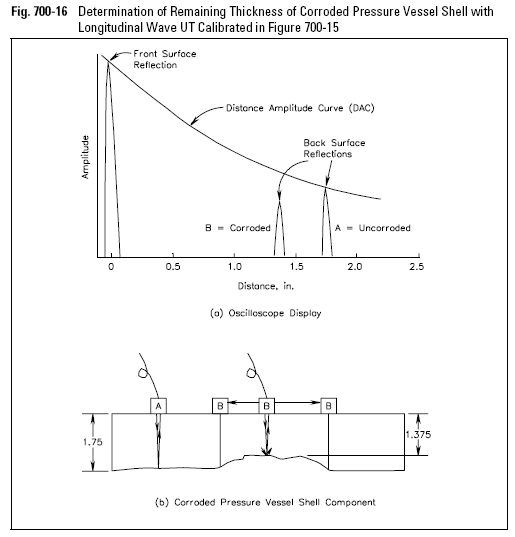 Determination of Remaining Thickness of Corroded Pressure Vessel Shell with Longitudinal Wave UT Calibrated