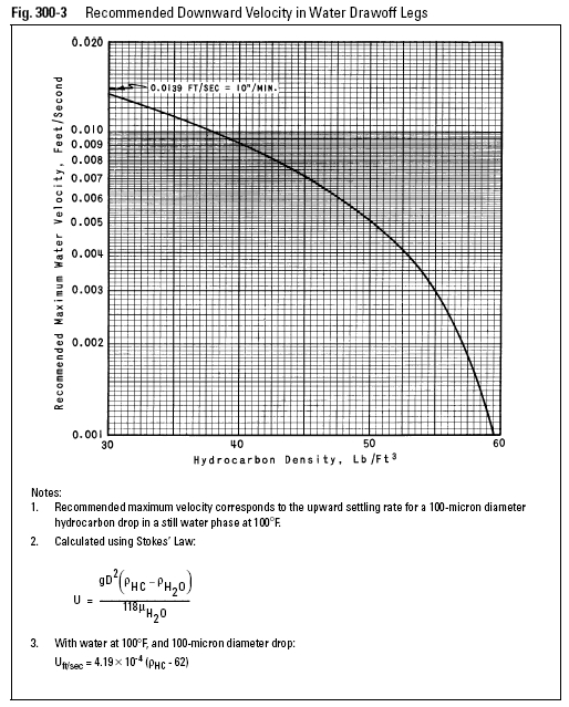 Recommended Downward Velocity in Water Drawoff Legs