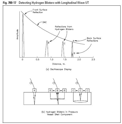 Detecting Hydrogen Blisters with Longitudinal Wave UT