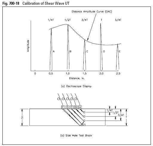 Calibration of Shear Wave UT