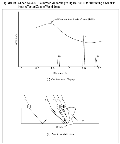 Shear Wave UT Calibrated According to Figure 700-18 for Detecting a Crack in Heat Affected Zone of Weld Joint