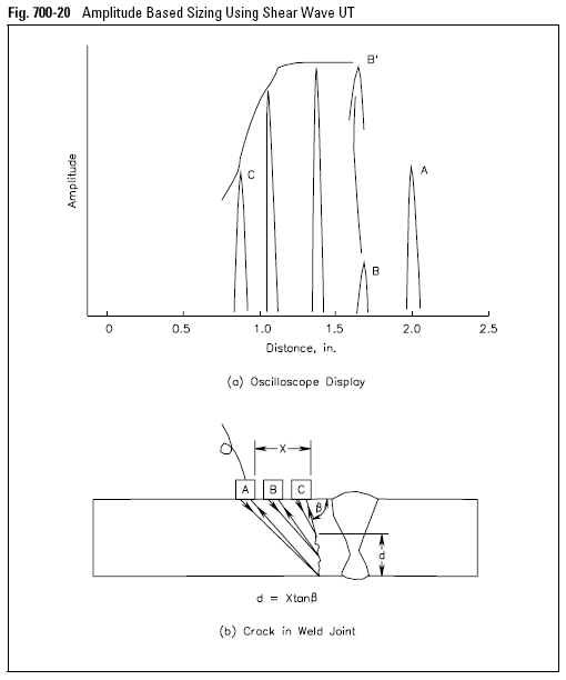 Amplitude Based Sizing Using Shear Wave UT