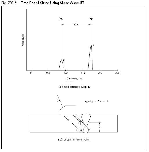 Time Based Sizing Using Shear Wave UT
