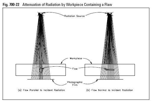 Attenuation of Radiation by Workpiece Containing a Flaw