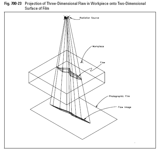 Projection of Three-Dimensional Flaw in Workpiece onto Two-Dimensional Surface of Film