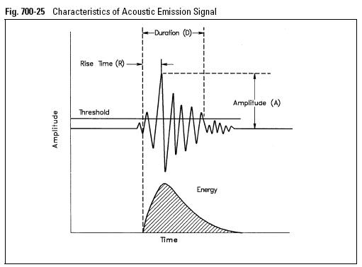 Characteristics of Acoustic Emission Signal