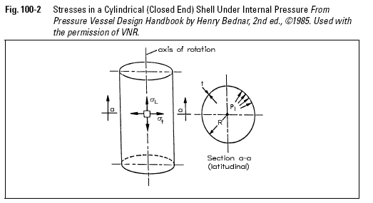 Stresses in a Cylindrical