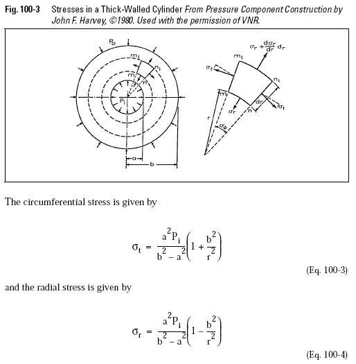 Stresses in a Thick-Walled Cylinder From Pressure Component Construction