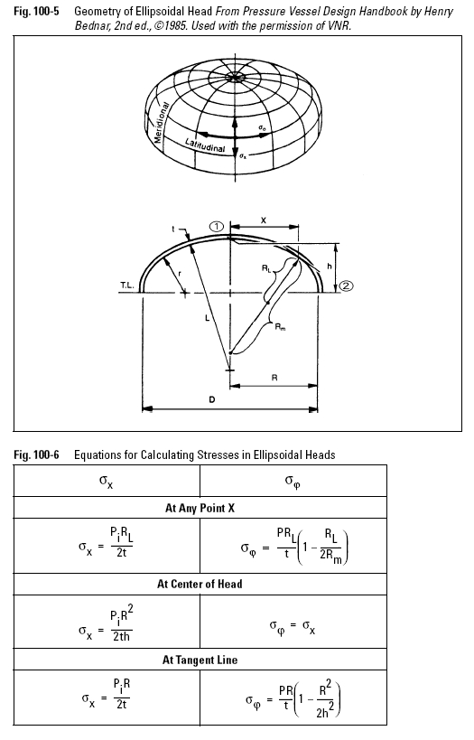 Geometry of Ellipsoidal Head From Pressure Vessel Design Handbook