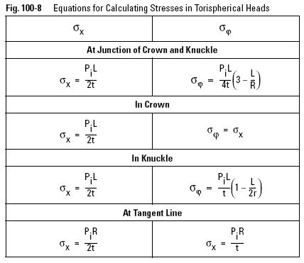 Equations for Calculating Stresses in Torispherical Heads