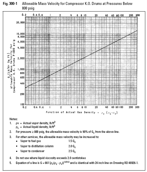 Allowable Mass Velocity for Compressor K.O. Drums at Pressures Below 800 psig