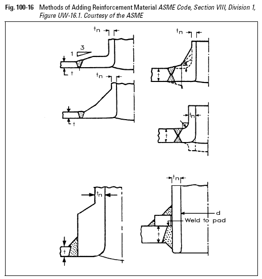 Methods of Adding Reinforcement Material ASME Code, Section VIII, Division 1,