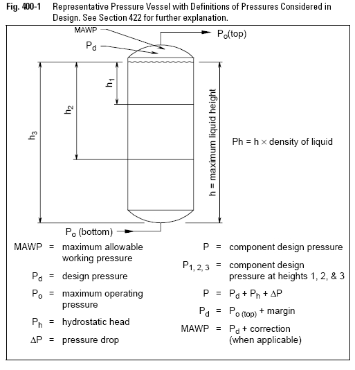 Representative Pressure Vessel with Definitions of Pressures Considered in Design.
