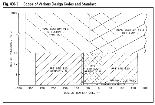 Scope of Various Design Codes and Standard