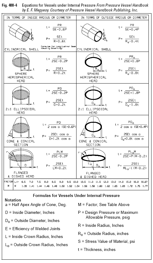 Equations for Vessels under Internal Pressure From Pressure Vessel
