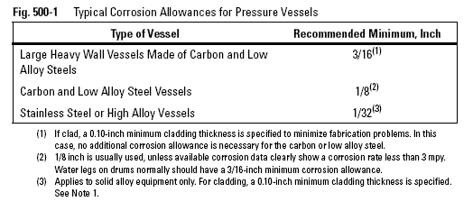 Typical Corrosion Allowances for Pressure Vessels