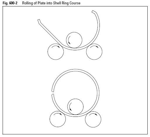 Rolling of Plate into Shell Ring Course