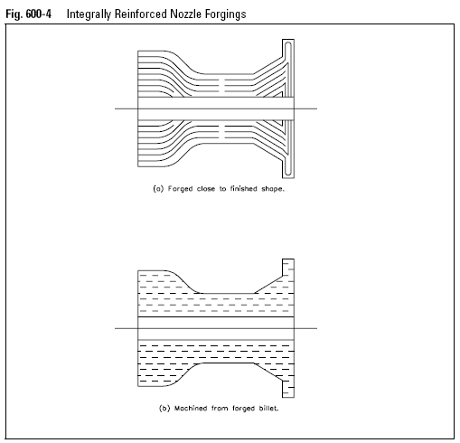 Integrally Reinforced Nozzle Forgings