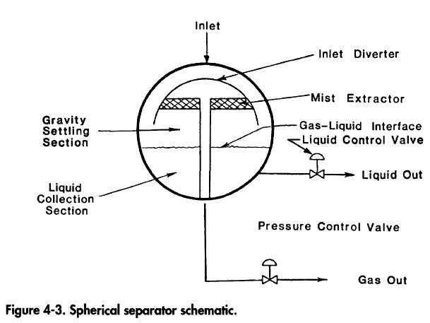 spherical-separator