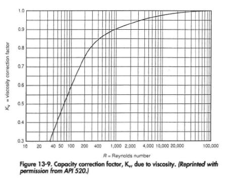 Capacity correction factor, K,, due to viscosity. (Reprinted with permission from