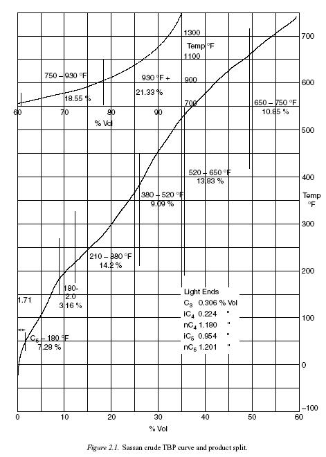 Sassan crude TBP curve and product split.