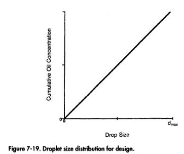 droplet-size