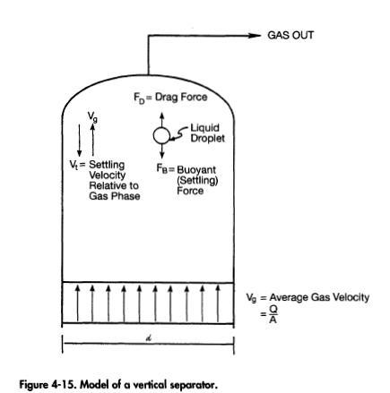 Model of a vertical separator.