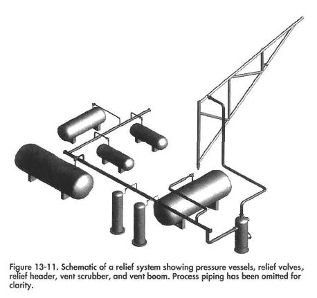 Schematic of a relief system showing pressure vessels, relief valves, relief header, vent scrubber, and vent boom. Process piping has been omitted for clarity.