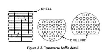Transverse baffle detail.