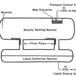 Double Barrel Separator To Solve Low Rate Liquid Problems