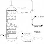 Glycol Contact Tower Gas Dehydrator Working Principle