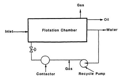 dissolved gas flotation process diagram
