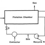Dissolved Gas Flotation Unit