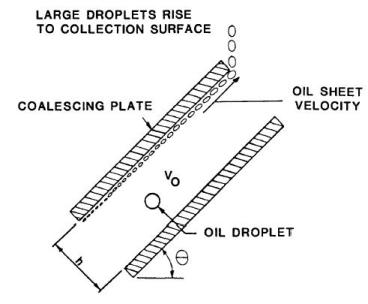 plate coalescers diagram