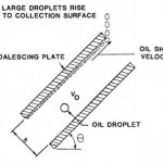 Plate Coalescers to Improve Gravity Separation