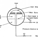 Spherical Separator Working Principle