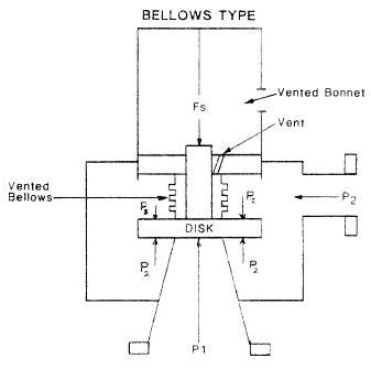 balanced bellows relief operation diagram
