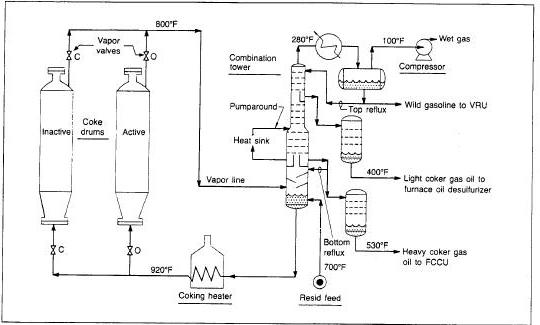 Delayed Coker Process Schematic