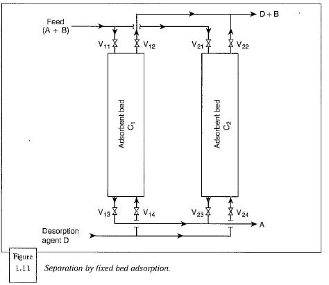 Fixed Bed Adsorption Operations
