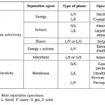 Thermodynamic Equilibrium and Kinetic Factors
