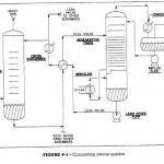 Amine regeneration flowsheet