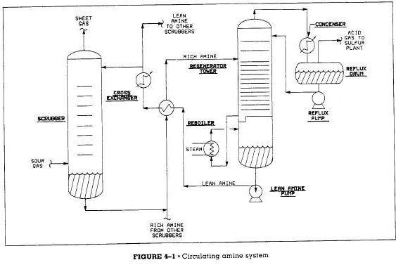 circulating amine system